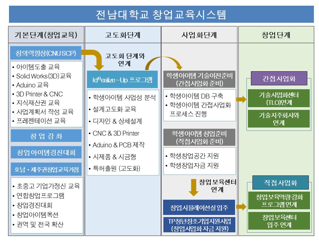 전남대학교 창업교육시스템.PNG